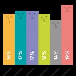 Grafik der Gruppen der Befragung